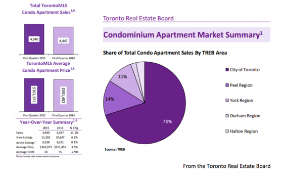 Stats from the Toronto Real Estate Board
